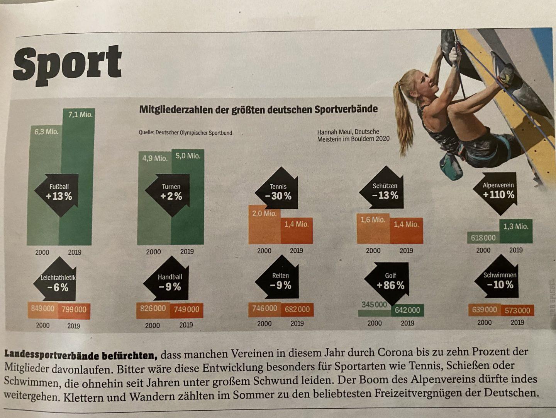 Quelle: Spiegel Ausgabe 40/2020